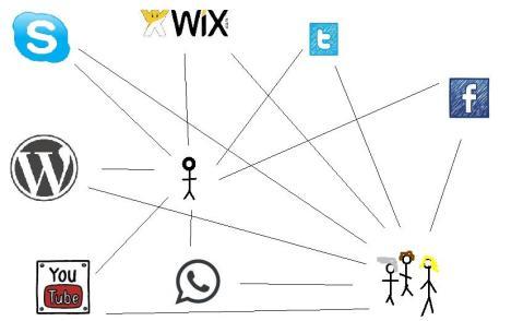 Mapeado de redes personales.
